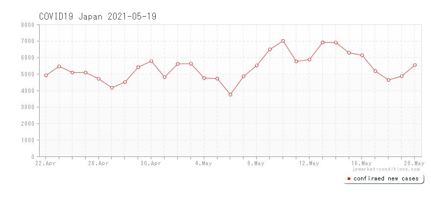 5月19日 日本における新型コロナウイルス(COVID-19)感染者・死亡者数の推移グラフ WHO(世界保健機関)発表資料より[COVID-19 Report]